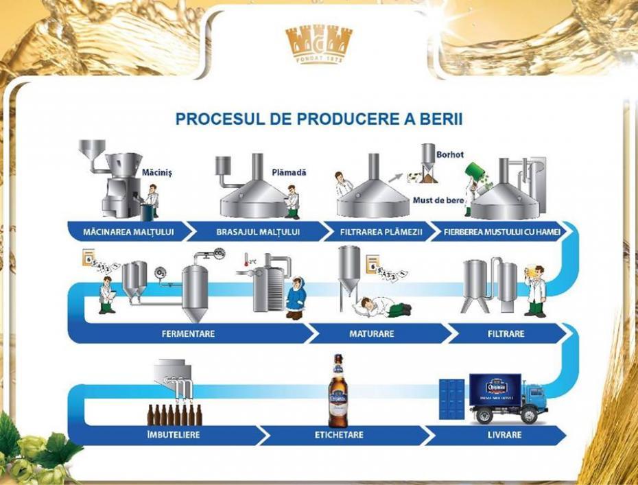 proces1