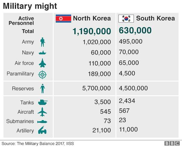 97866395-korea-military-balance-624-v2