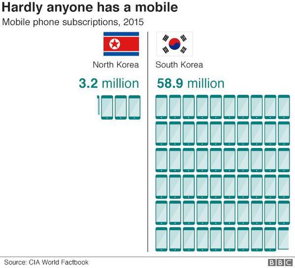 97866397-n-s-korea-mobile-phones-624