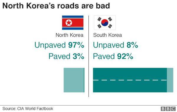 97939468-n-s-korea-roads624-v2