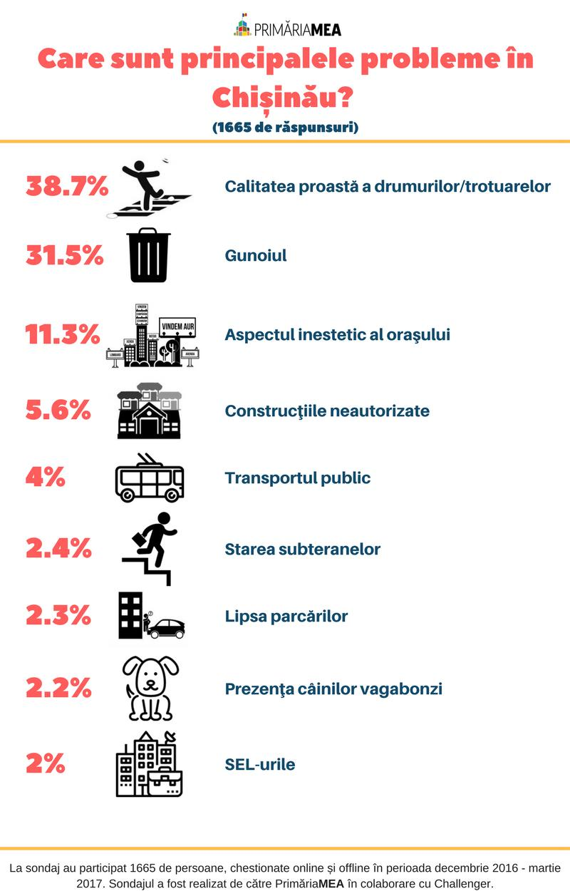 Care-sunt-principalele-probleme-în-Chișinău-1