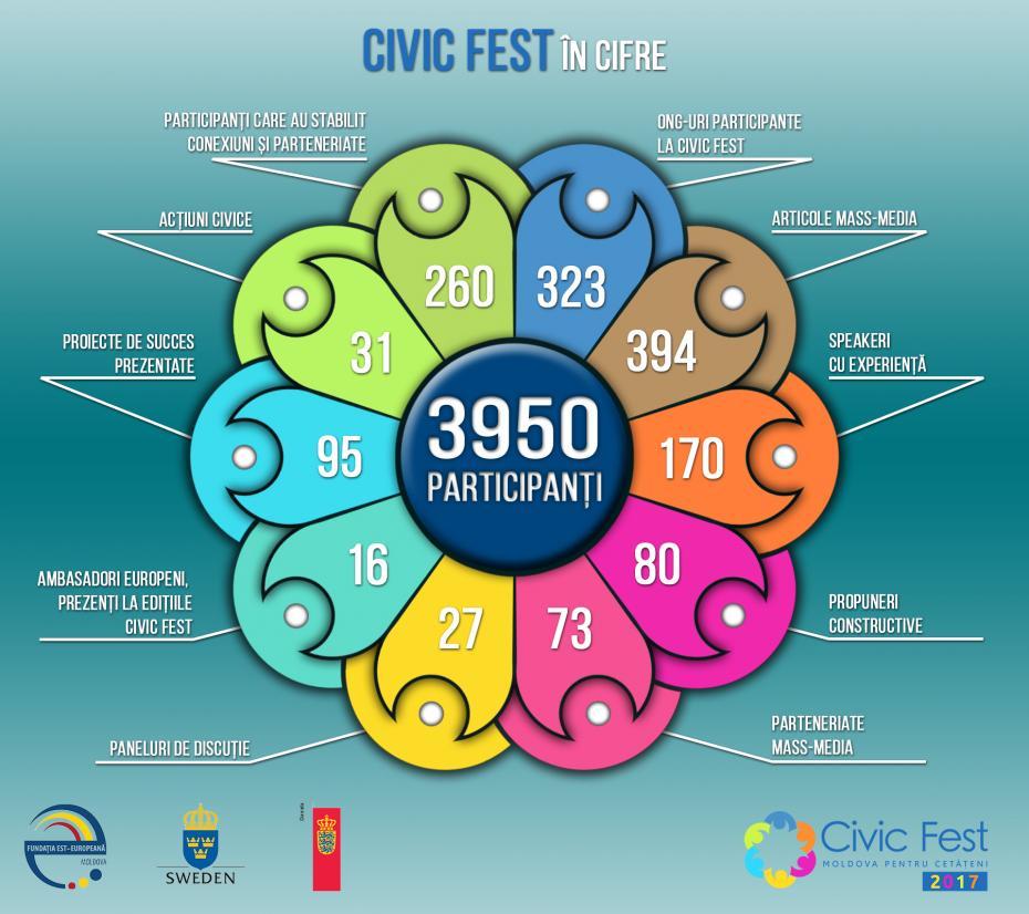 Impactul festivalului CIVIC FEST în cifre