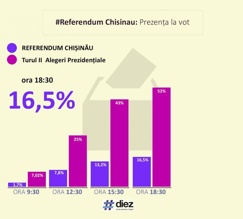 Prezența la vot în comparatie