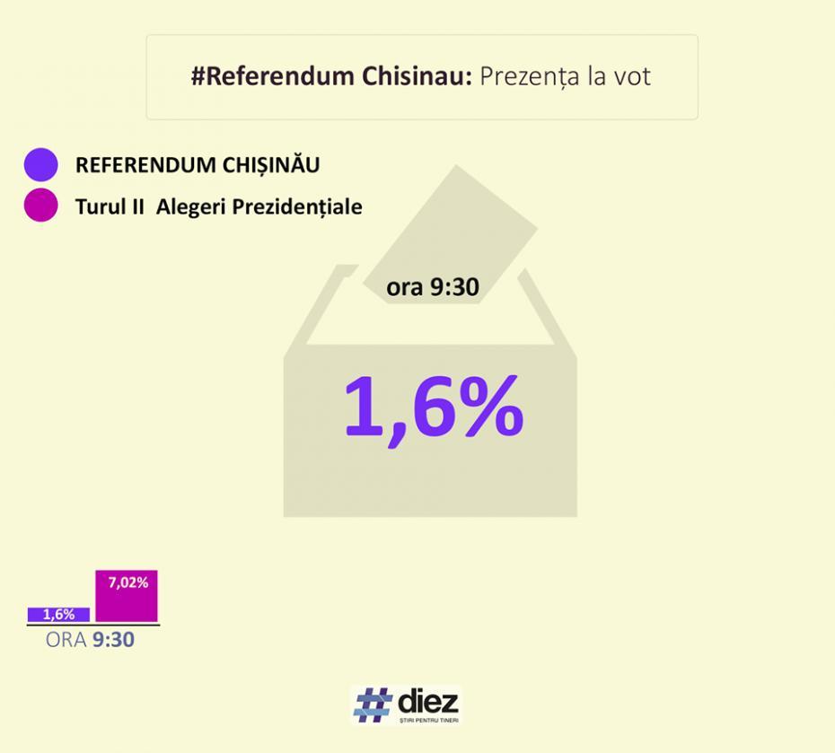Referendum prezenta la vot