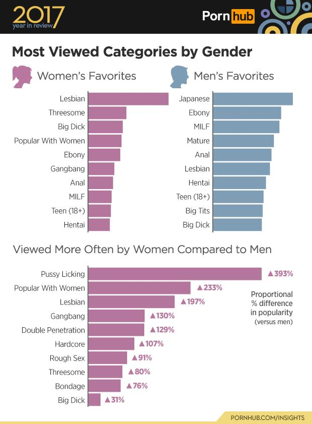 3-pornhub-insights-2017-year-review-gender-top-categories