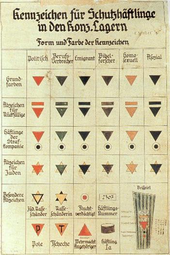 Kennzeichen_für_Schutzhäftlinge_in_den_Konzentrationslagern