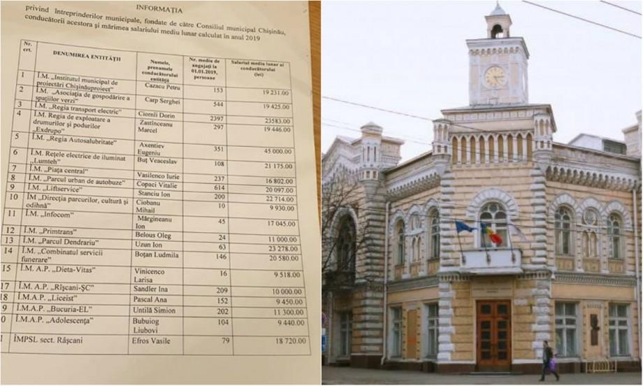 (doc) Venituri lunare de până la 45 de mii de lei. Ce salarii ridică directorii întreprinderilor municipale din Chișinău