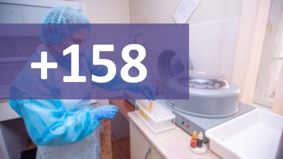 Încă 158 de cazuri de COVID-19 au fost confirmate pe teritoriul Republicii Moldova