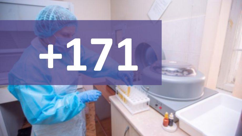 Încă 171 de cazuri de COVID-19 au fost confirmate pe teritoriul Republicii Moldova