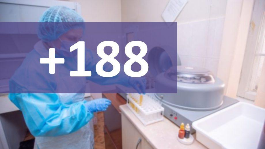 Încă 188 de cazuri de COVID-19 au fost confirmate pe teritoriul Republicii Moldova