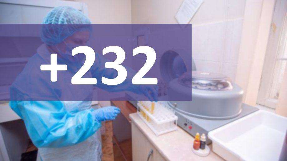 Încă 232 de cazuri de COVID-19 au fost confirmate pe teritoriul Republicii Moldova