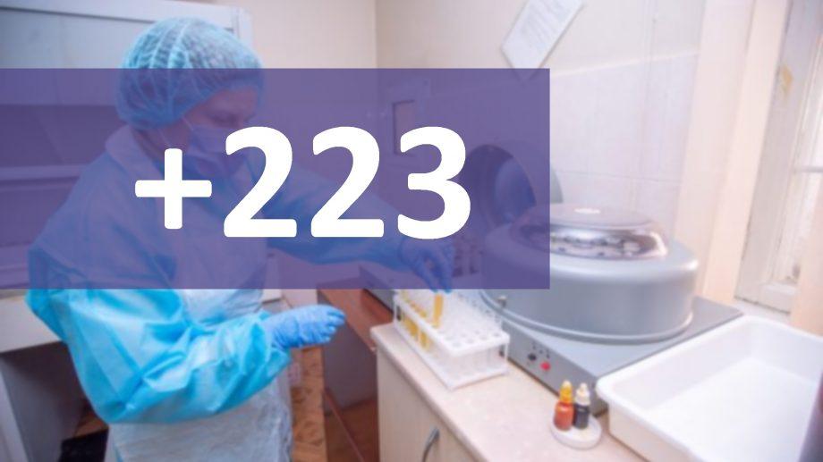 Încă 223 de cazuri noi de COVID-19 au fost confirmate pe teritoriul Republicii Moldova