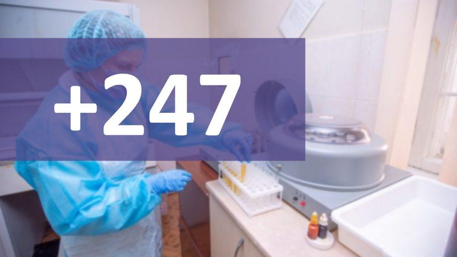 Încă 247 de cazuri de COVID-19 au fost înregistrate în Moldova