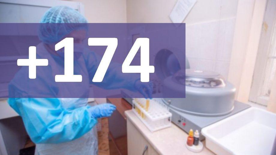 Încă 174 de cazuri de COVID-19 au fost înregistrate în Moldova