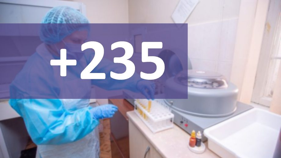 Încă 235 de cazuri de COVID-19 în Moldova