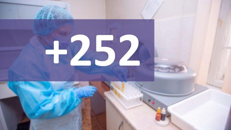Încă 252 de cazuri de COVID-19 în Moldova