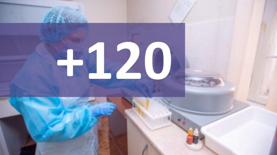 Încă 120 de cazuri de infectare cu COVID-19 au fost confirmate astăzi în Republica Moldova