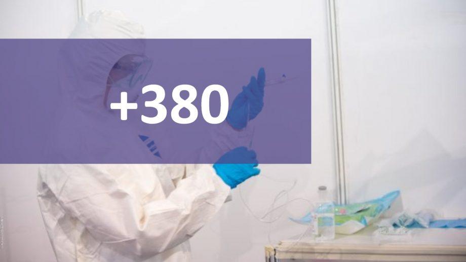 Încă 380 de cazuri de infectare cu COVID-19 au fost înregistrate în Moldova