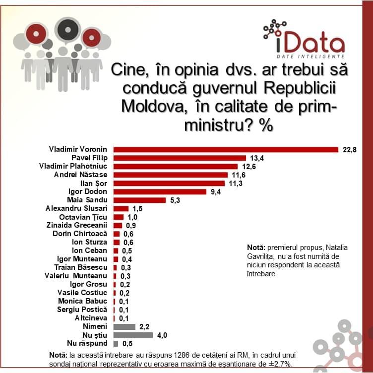 sondaj) Moldovenii așteaptă alegerile parlamentare și îl văd pe Vladimir  Voronin în calitate de prim-ministru - #diez