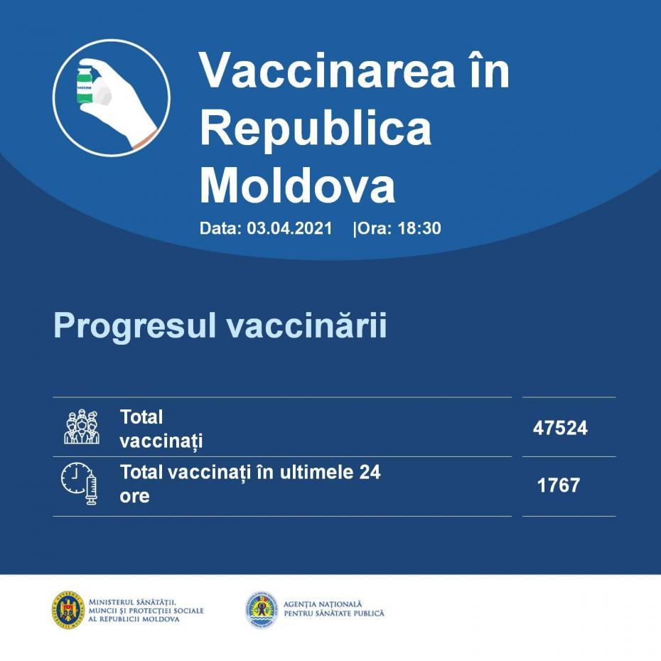 În ultimele 24 de ore peste 1700 de cadre medicale din Moldova s-au vaccinat împotriva COVID-19