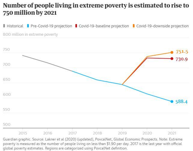COVID-19: Cum va influența pandemia nivelul mondial al sărăciei, conform pronosticurilor Băncii Mondiale